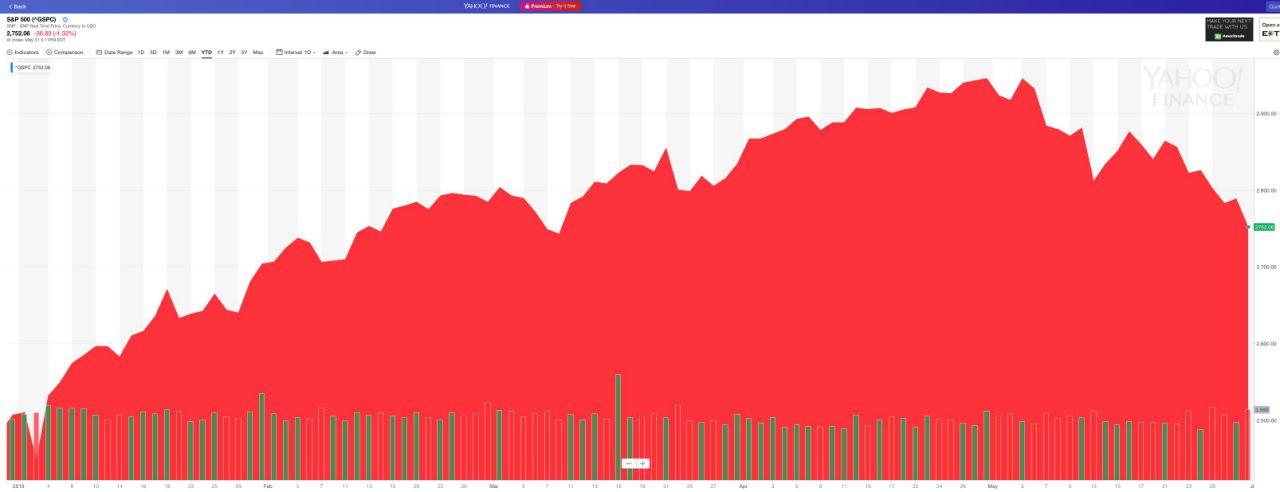 The S&P in 2019. (Chart: Yahoo Finance)